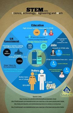 What Is Education, High School Seniors, New Job, Infographic, Investing, Engineering, Teacher, Student, Professor