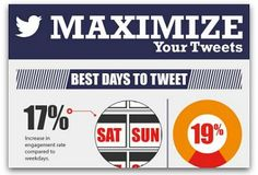 Infographic: How to jumpstart engagement on Twitter \\   Tweets sent on the weekend get 17 percent more engagement than tweets sent during the week. Best time of day, length of tweet and more are revealed in this graphic.