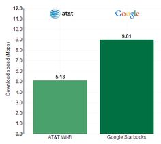 US Wi-Fi Report: Starbucks Improves Speed by 80% by Switching from AT&T to Google  - http://dashburst.com/us-wi-fi-report-2014/