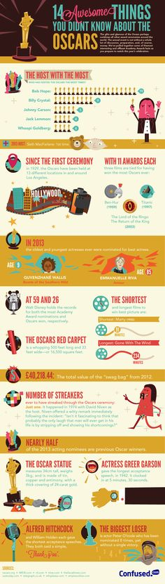 Infographic about The Oscars