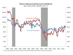Consumer confidence is down for September. Eye on Housing looks at the numbers... http://eyeonhousing.wordpress.com/2013/09/27/consumer-confidence-falls/