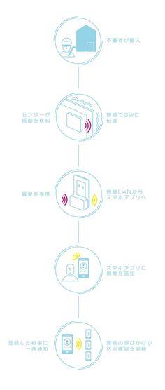 窓に貼るだけ!1万円台で導入できるホームセキュリティ「Secual」 | クラウドファンディング - Makuake(マクアケ)