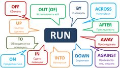 Как навсегда запомнить фразовый глагол Run? http://www.learnathome.ru/grammar/phrasal-verb-run.html #Englishgrammar #Phrasalverbs #Фразовыеглаголы #Грамматикаанглийского