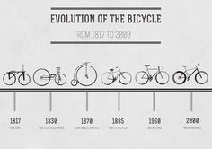 Bicycle evolution