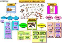 Mapa sonoro Orquesta: Concept mapping