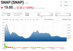 Snap just got some good news in its battle with Instagram (SNAP FB)