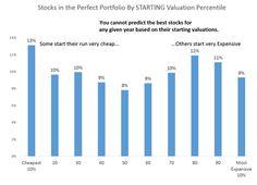 The Most Interesting Chart of 2014 (So far) Best Stocks, Stock Market, Bar Chart, Investing, Good Things, Marketing, Bar Graphs