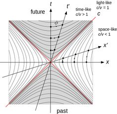 Lorentz Transformation - describes how, according to the theory of special relativity, different measurements of space and time by two observers can be converted into the measurements observed in either frame of reference.