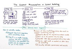 Misconception in content marketing