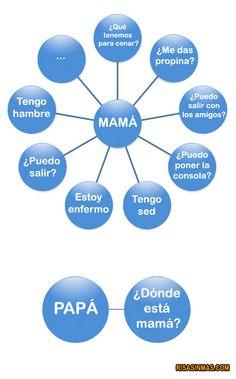 Mamá # papá