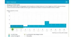 Altbewährt: Die Fritzbox scannt alle WLAN-Frequenzen und zeigt Ihnen die Anzahl…
