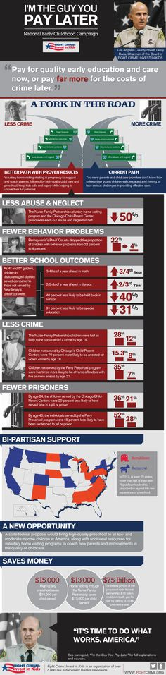 """Infographic from Fight Crime, Invest in Kids. """"Pay for quality early education and care now, or pay far more for the costs of crime later. Early Education, Early Childhood Education, Fight The Power, American Children, School Readiness, New Opportunities, School Fun, Fun Facts, Infographics"""