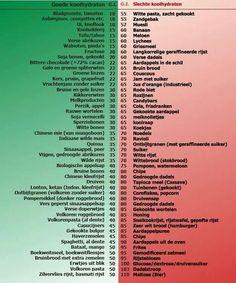 Lijst koolhydraten