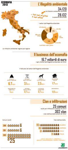 Rapporto Ecomafia 2013: l'illegalità ambientale non conosce crisi (purtroppo). Per saperne di più ->  http://www.legambiente.it/contenuti/dossier/ecomafia-2013-nomi-e-numeri-dellillegalita-ambientale