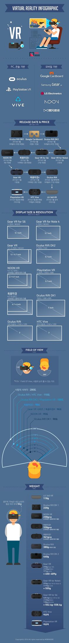 VR-Infographic