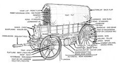 The Great Trek: A detailed sketch of an ox wagon (ossewa). My Heritage, African History, Educational Activities, Colouring Pages, Old Cars, Projects For Kids, Trek, South Africa, Stage Coach