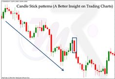 Candle Stick patterns (A Better Insight on Trading Charts): The above mentioned tactics are used by the technical analysts in reputed advisory firms like Money Classic Research. The advisory firms provide accurate stock market tips and also accurate tips in form of equity tips. For intraday they provide Intraday Trading Tips with proper Stop Loss levels.