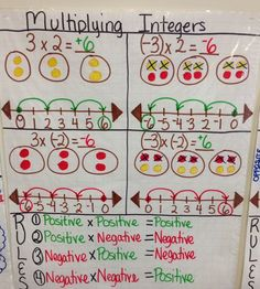 Multiplying Integer  Anchor Chart created by Lauren Kubin