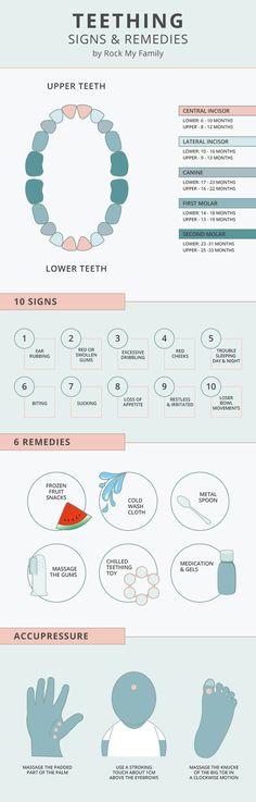 Teething signs, symptoms and remedies | Baby teething | Teeth chart | Signs of Teething