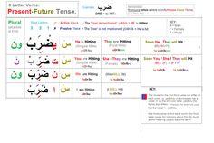 root verb present Arabic Verbs, Arabic Phrases, Learn Arabic Online, Basic Grammar, Learn Arabic Alphabet, Improve Your Vocabulary, Quran Recitation, Letter N Words, Arabic Lessons