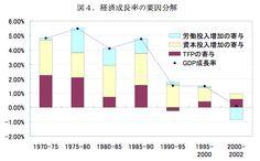 図4. 経済成長率の要因分解