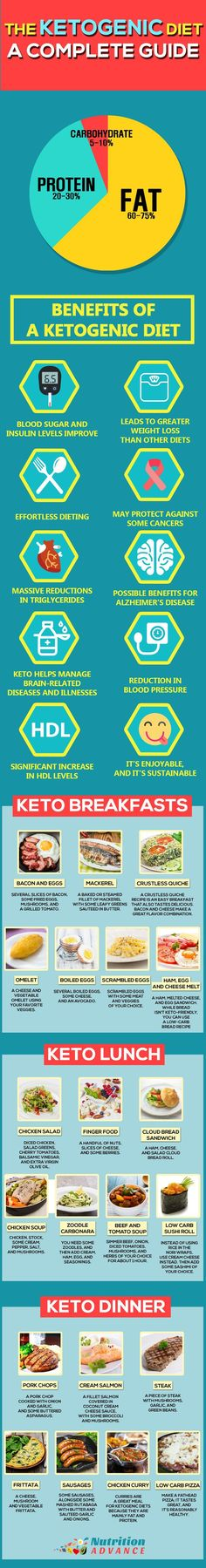 The Ketogenic Diet: An Ultimate Guide. This infographic shows some of the benefits of a Ketogenic Diet alongside a meal plan for 7 days featuring breakfasts, lunches, and dinners. You can find all of this info and a lot more on keto and low carb living in the main article at http://nutritionadvance.com/ketogenic-diet-ultimate-guide-to-keto/
