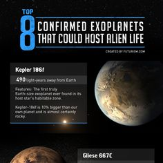 See how far away are the planets that are most hospitable to hosting life. #space #life #science