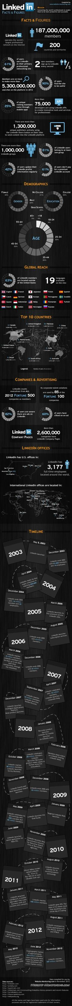 Expanding Your #LinkedIn Profile In the most Professional Way (Infographic)