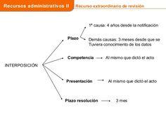 Los recursos administrativos en la ley 39 2015 Line Chart, Study Tips, Law Students