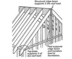basic house construction - Bing images
