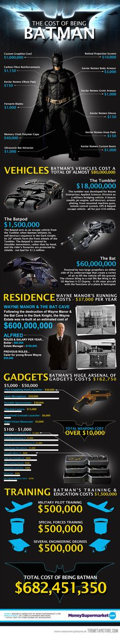 The Cost of Being Batman The US Government could do it for ONLY  $184,634,875,972,672,364,782,723,498,723,487.27