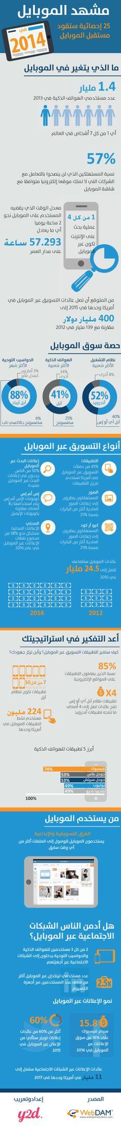 إنفوجرافيك:  إحصاءات وأرقام عن التسويق عبر الموبايل في 2014