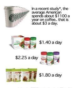 daily cost on Juice plus