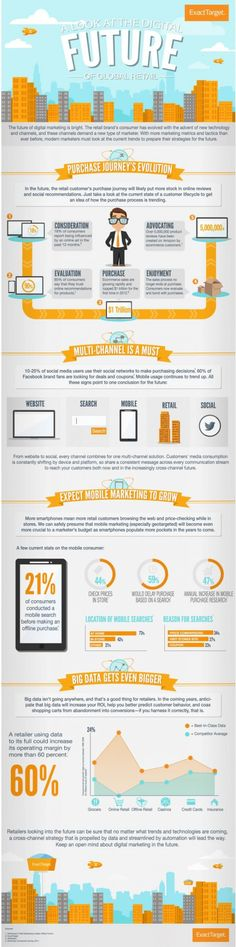 The Digital Future Of Global Retail Marketing [INFOGRAPHIC]