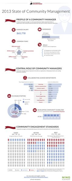 The Value of Community Management by the Numbers (Infographic) - The Community Roundtable