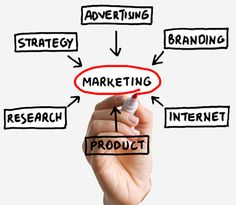Outbound and Inbound marketing is the result of all these forces.