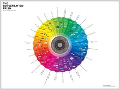 'The Conversation Prism' by @JESS3 + Brian Solis is still the best social media landscape visualization out there. Help them build v4.