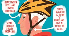 Head injuries account for three-fourths of the nearly bicycle deaths that occur each year. Head Injury, Health Articles, Kids Health, Ny Times, Health And Wellness, Helmet, Death, Bicycle, Life