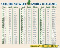 52 Week Money Challenge chart; start with $1, end a year later with $1378