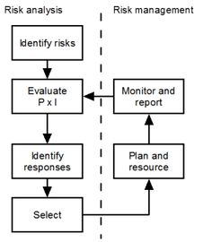 Managing Risk on a project? Take five minutes to read these essential guidelines on risk management. Drawing on best practice from PRINCE2, MSP and APMP this guide defines the standard procedures that all project managers should follow to identify, analyse, mitigate, monitor and control risk on their projects.