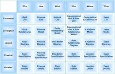File:The Zachman Framework of Enterprise Architecture.jpg