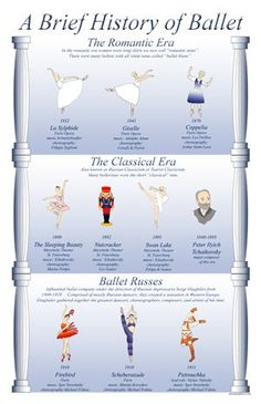 Brief History of Ballet Poster. Romantic is my favorite Ballet Terms, Ballet Class, Ballet Dancers, Ballet Basics, Dance Class, Anniversary Ideas For Him, Ballet Posters, Teach Dance, Ballet Russe