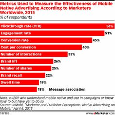 Metrics Used to Measure the Effectiveness of Mobile Native Advertising According to Marketers Worldwide, 2015 (% of respondents)