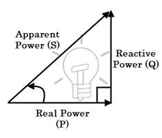 What is Reactive Power? Var