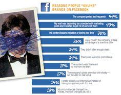 Guia de boas práticas: O que não fazer na sua Página no Facebook.