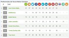 Ranking de influenciadores en Marketing en Redes Sociales en Colombia según Alianzo. Artículo en español. http://bit.ly/1CP381L #CommunityManager