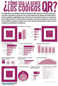 Infografía en español que muestra como usa la gente los códigos QR