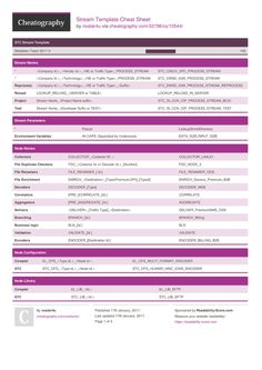 Stream Template Cheat Sheet by nostar4u http://www.cheatography.com/nostar4u/cheat-sheets/stream-template/ #cheatsheet #naming #convention