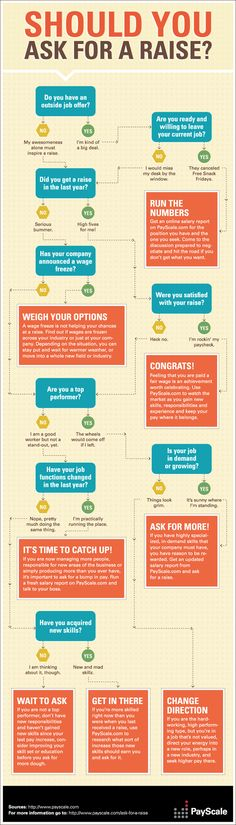 Decide If It's Time for a Raise with This Chart #infographic #salary #career  http://pinchyourselfcareers.com/