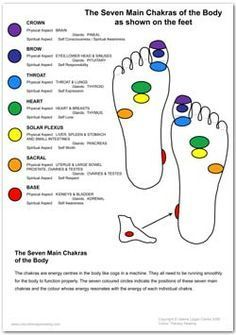 Meditation Detail: Location of Chakras in Hand and Feet